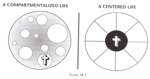compartmentalized_centered_life